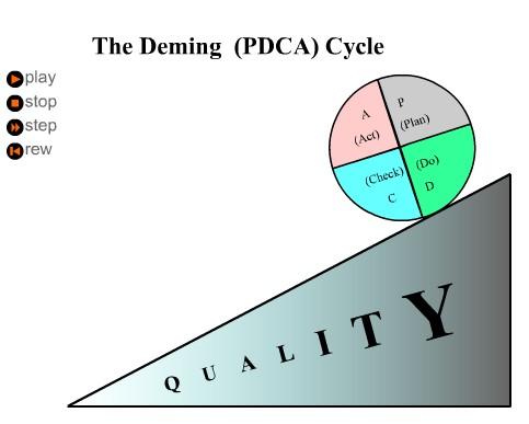 pdca循环基本特点 - 液体思维的日志