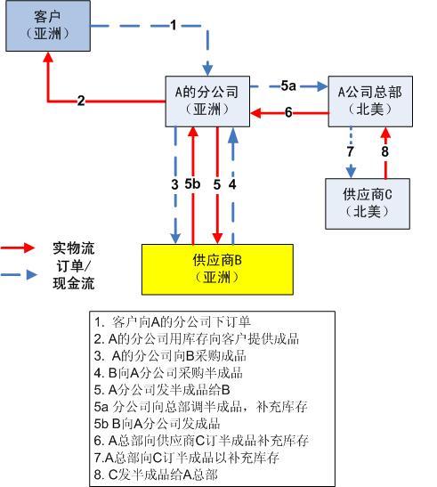 电路 电路图 电子 设计 素材 原理图 491_547