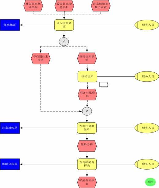 4 往来管理业务流程图图片