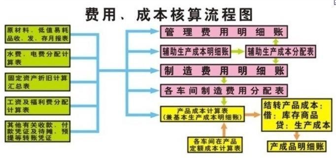 成本核算流程-成本核算流程图-生产成本核算流程
