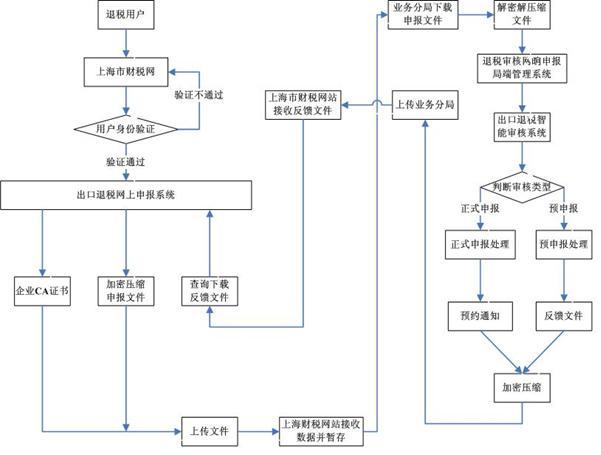 出口退税申报系统_出口退税申报系统下载_出