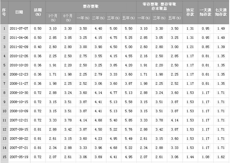 009年银行利率_