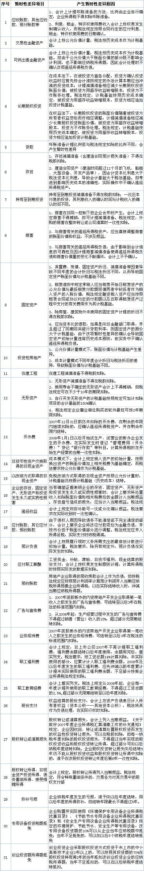 2013新会计准则_新企业所得税法与企业会计准则暂时性差异一览表__金蝶友商网